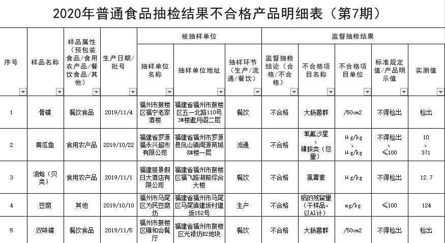 福州市市场监督管理局2020年食品安全监督抽检信息通告第7期