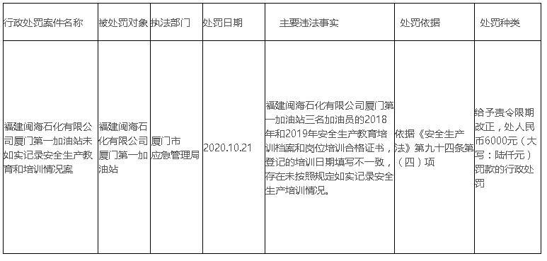 福建闽海石化有限公司厦门第一加油站未如实记录安全生产教育和培训情况案